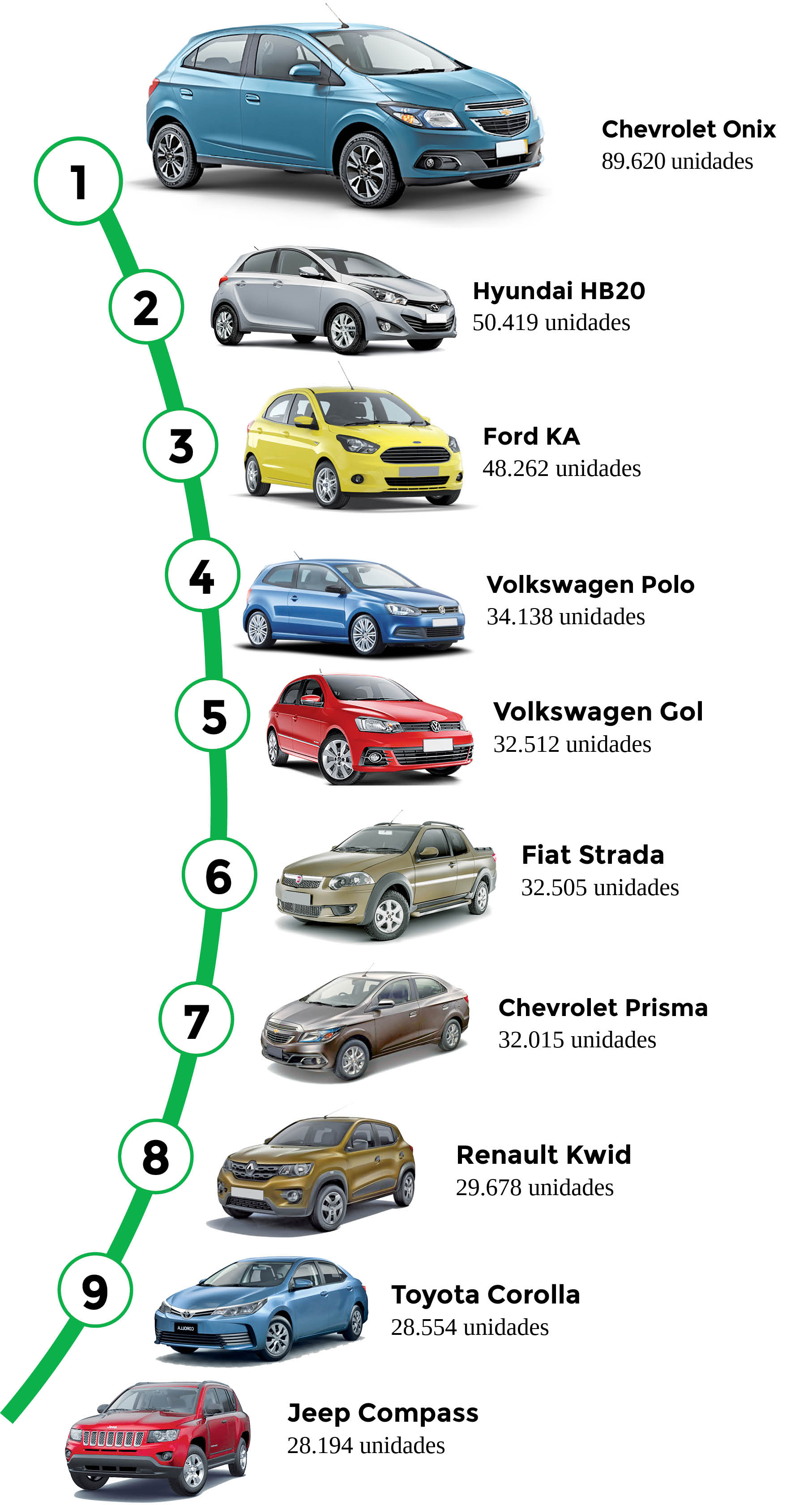 carros mais vendidos de janeiro 2019